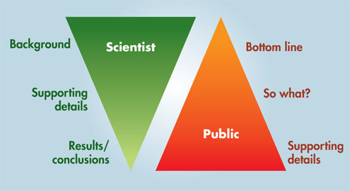 scientist vs public