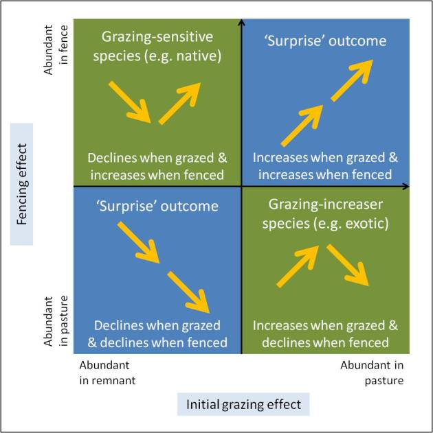 Figure 3. The range of potential impacts of grazing and grazing removal (fencing) on plant species.