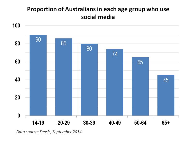 Aust social media vs age 1