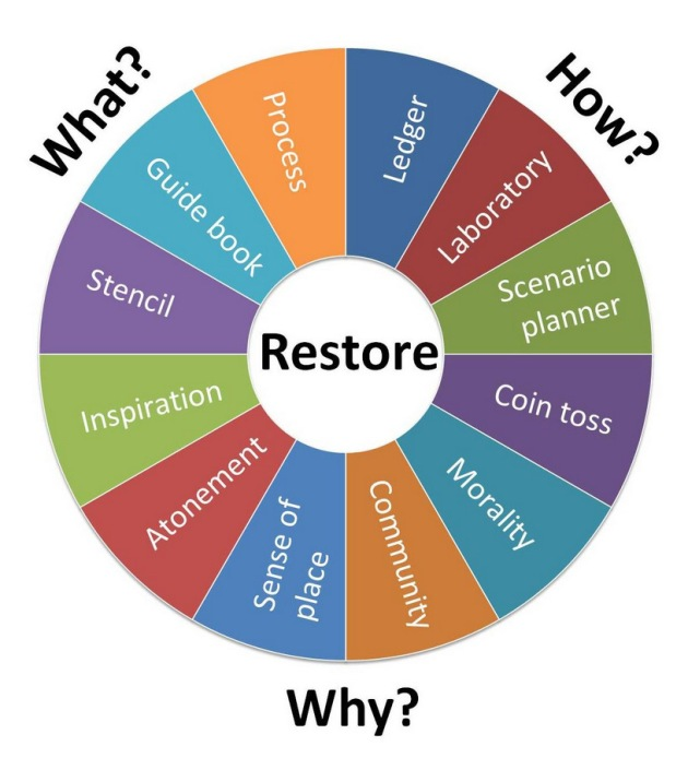 The great wheel of history. We use information from the past in many different ways, and for many different reasons, when we save and restore ecosystems.