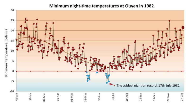 Ouyen 1982 temperature